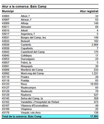 Taula dades de l'atur al Baix Camp el març de 2014