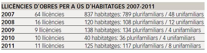 Estadística de les llicènceis d'obres concedides a Reus els últims anys