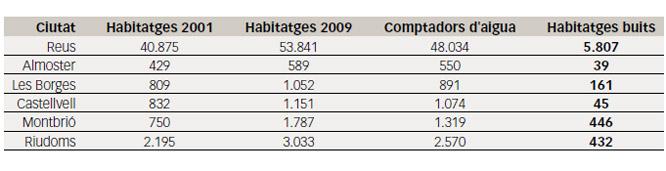 Estadística d'habitatges per ocupar en diversos municipis del Baix Camp